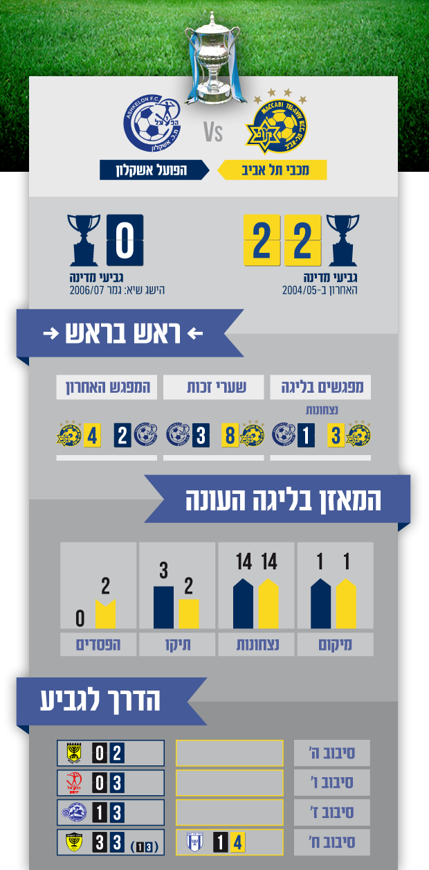 Info Ashkelon