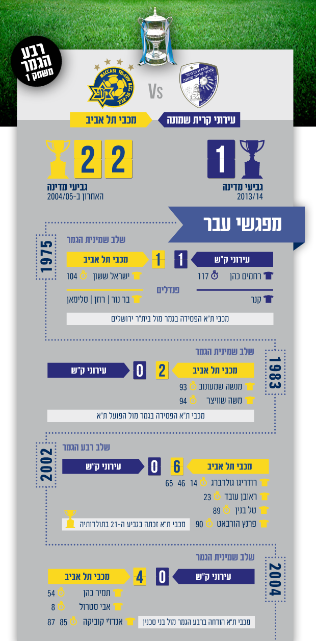 גביע קריית שמונה ראשי עברית
