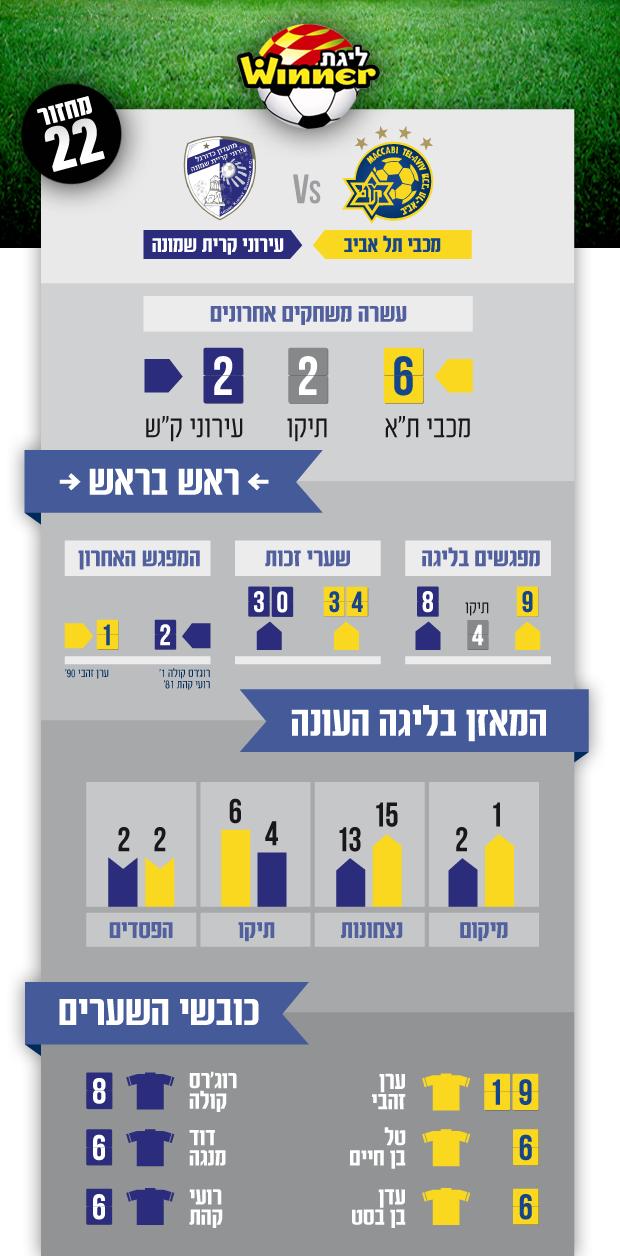קריית שמונה ליגה ראשי עברית