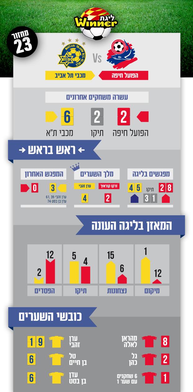 Hapoel Haifa away