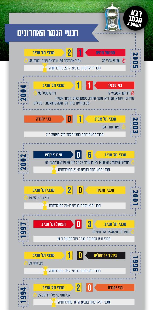 info return leg qf cup