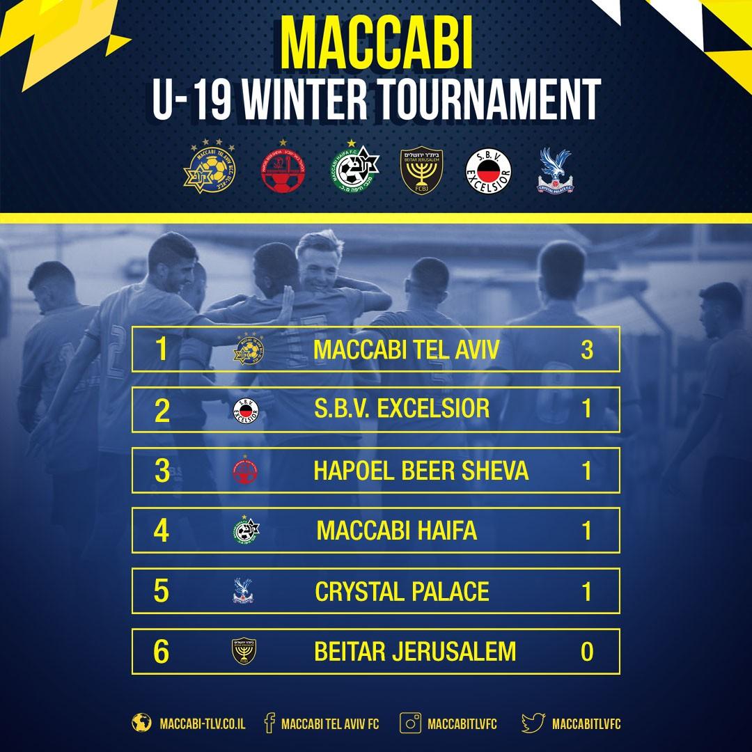 ff297c19d4d International U19 Winter Tournament: Day One Summary - Maccabi Tel ...
